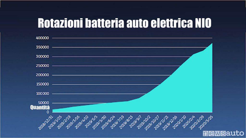 Rotazione, scambio batterie auto sulle auto elettriche NIO in CINA (grafico)