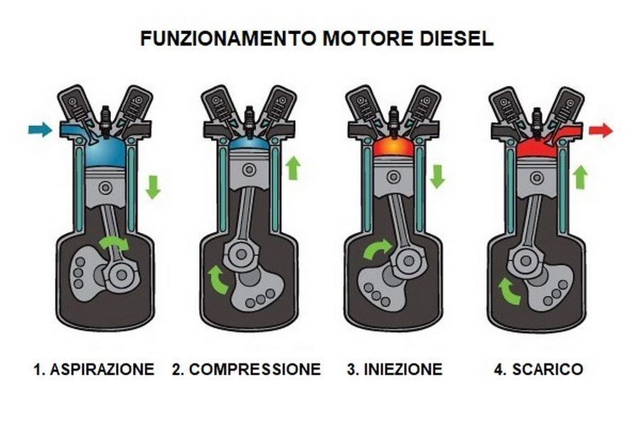 fasi del motore 4 tempi diesel