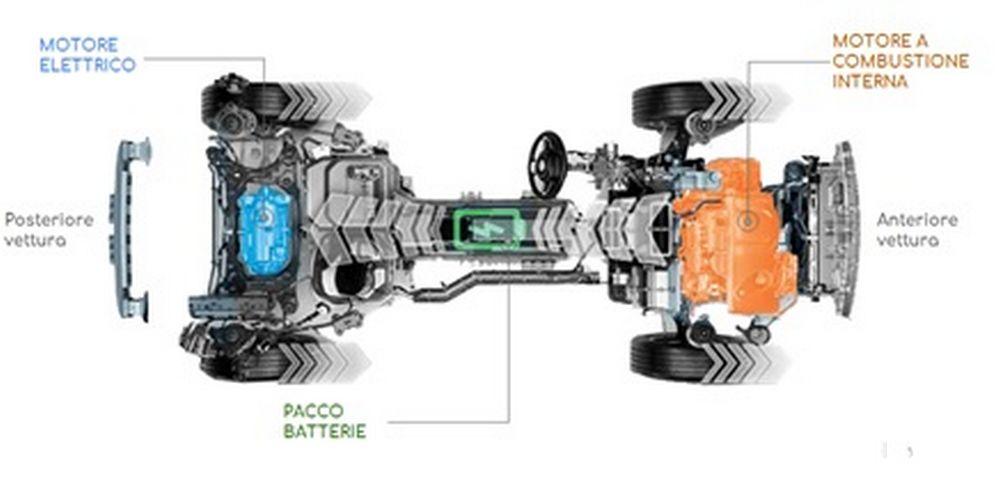 Sistema ibrido plug-in della Jeep renegade 4xe