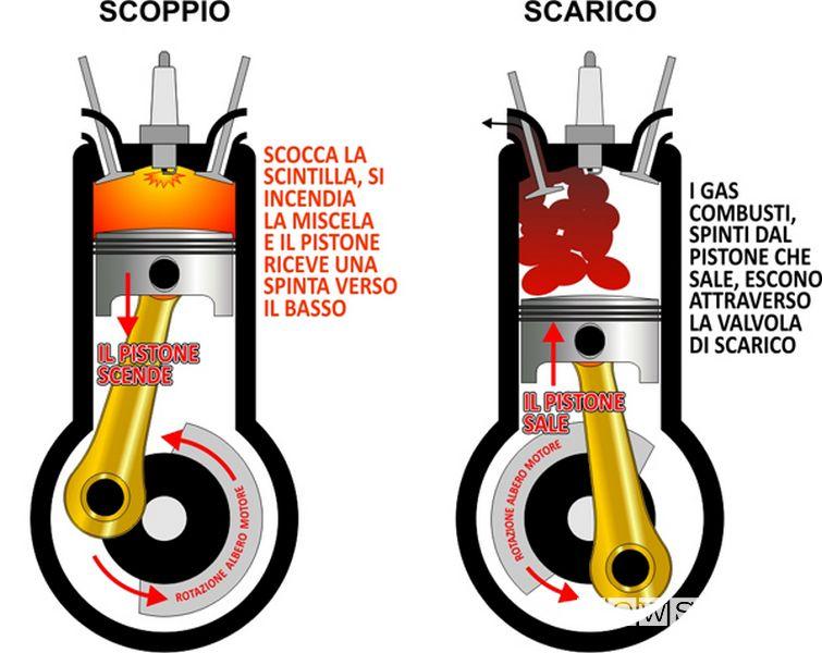 Fase di scoppio espansione e scarico nel ciclo Otto di un motore benzina