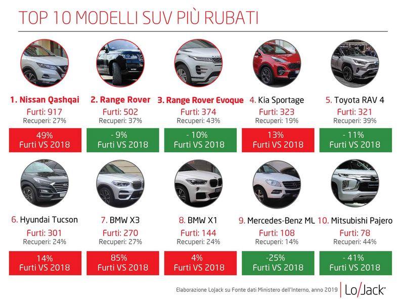 Classifica dei SUV più rubati in Italia nel 2019