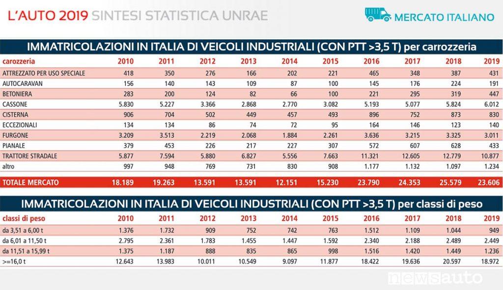 Statistiche UNRAE Veicoli Industriali PTT sopra le 3,5 t immatricolazioni per carrozzeria e classi di peso, 2010-2019