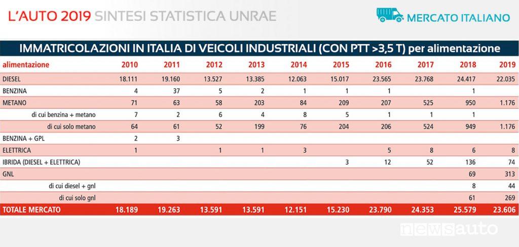 Statistiche UNRAE Veicoli Industriali PTT sopra le 3,5 t immatricolazioni per alimentazione, 2010-2019