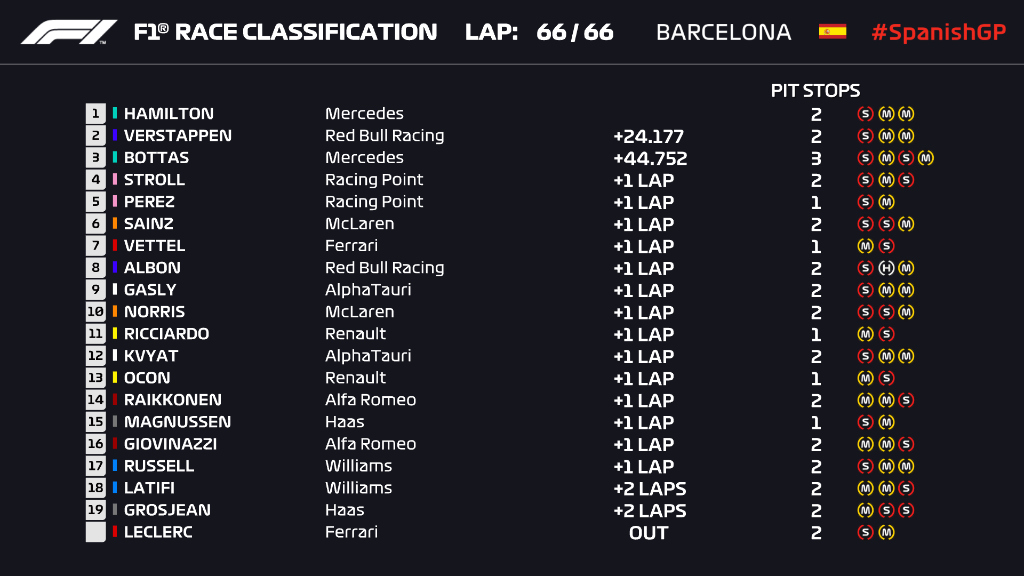Ordine d'arrivo, classifica finale del Gp Spagna F1 2020