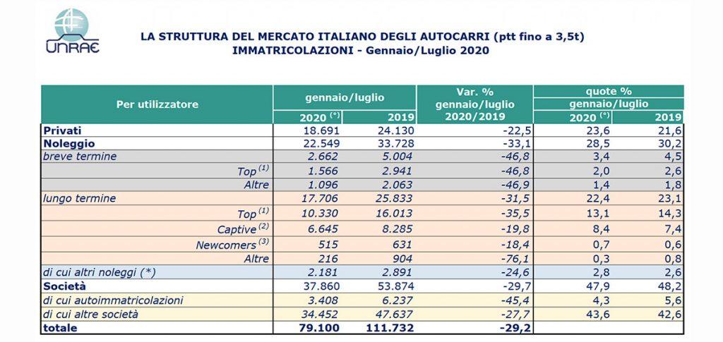 Mercato autocarri fino a 35 q.li gennaio/luglio 2020 (privati, noleggio, ecc)