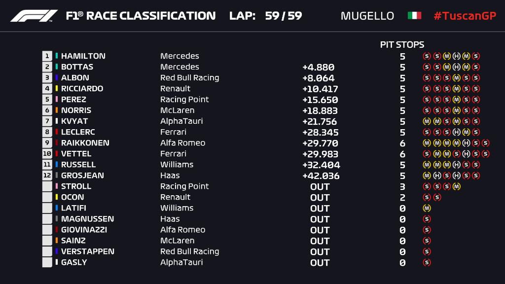 Ordine d'arrivo, classifica finale del Gp Gp Toscana Ferrari 1000 F1 2020