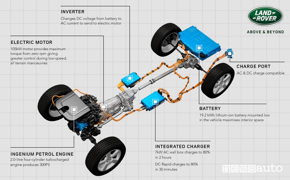 Motore benzina ed elettrico più la batteria del 4x4 Land Rover Defender 110 PHEV