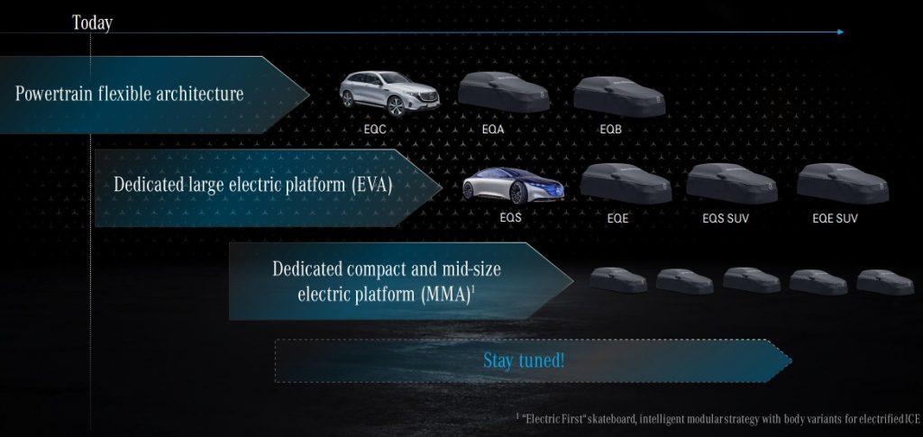 Auto elettriche Mercedes-Benz EQ