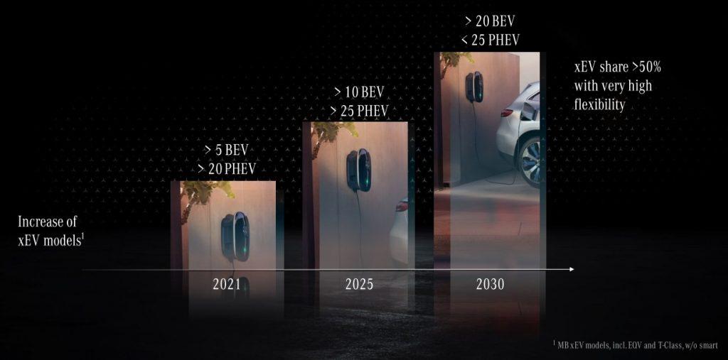 Auto elettriche e ibride plug-in Mercedes-Benz