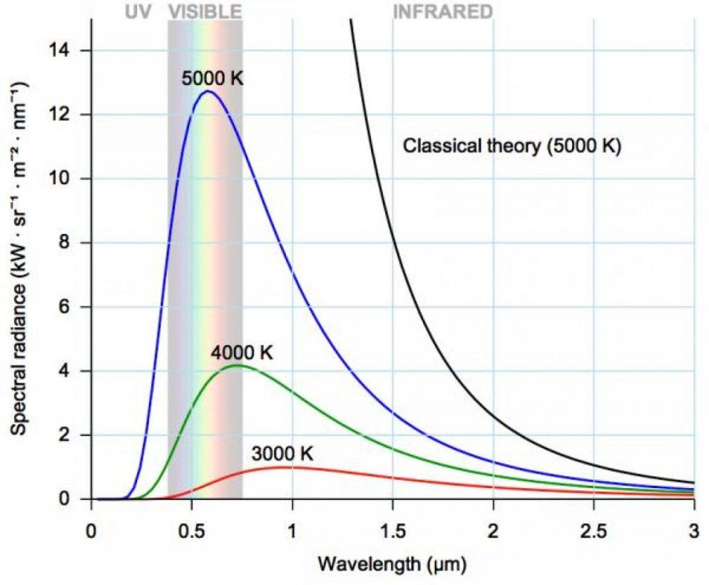 Temperatura colore e gamma raggi luce visibili dall'occhio umano