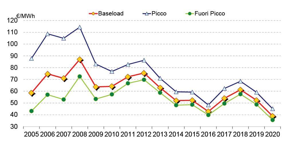 Andamento costo dell'energia elettrica negli anni 2005-2020 (fonte GME)