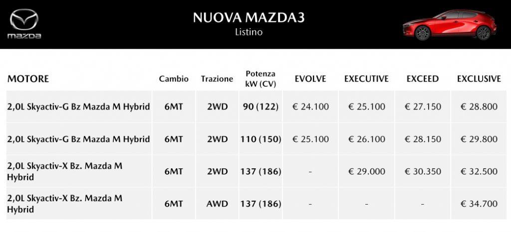 Listino prezzi Mazda3 2021 allestimenti Evolve, Executive, Exceed e Exclusive
