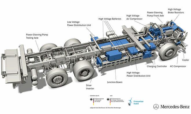 Camion elettrico Mercedes-Benz eActros, la disposizione della parte elettrica, i vari componenti e le batterie agli ioni di litio