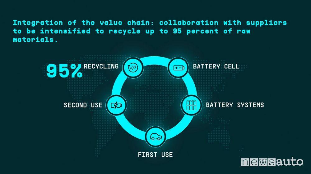 Nuove batterie per auto elettriche economiche a cella unificata