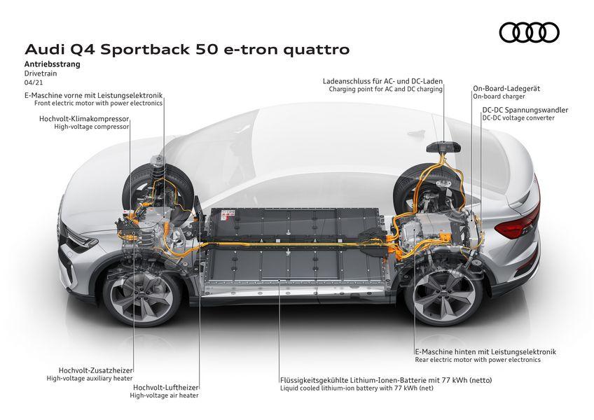 Audi Q4 Sportback 50 e-tron powertrain elettrico