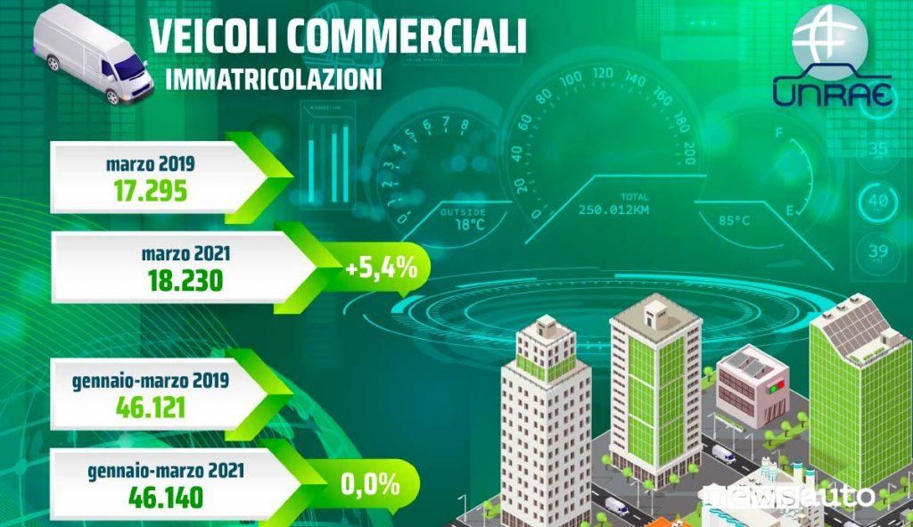 Mercato, vendite veicoli commerciali gennaio, febbraio e marzo 2021
