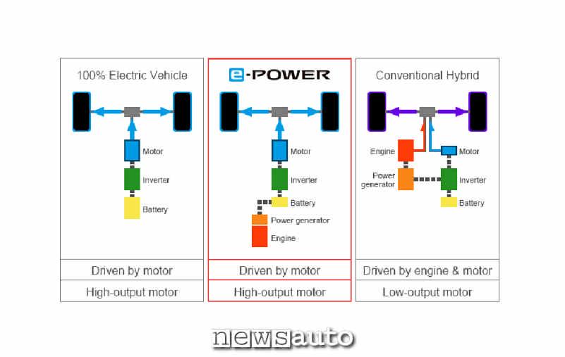 Differenza funzionamento auto elettrica, e-Power, ibrida convenzionale