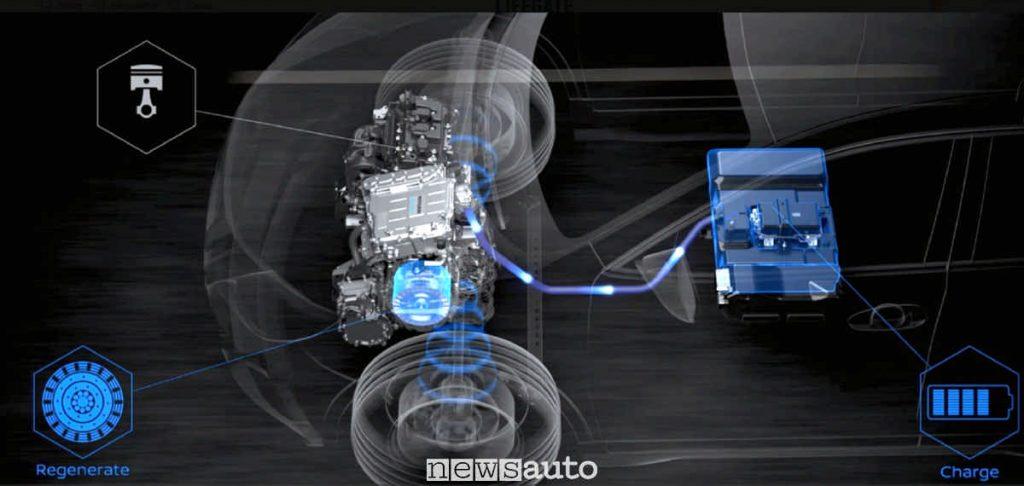 Sistema e-Power Nissan disposizione batteria, motore termico generatore e motore elettrico di trazione, come funziona