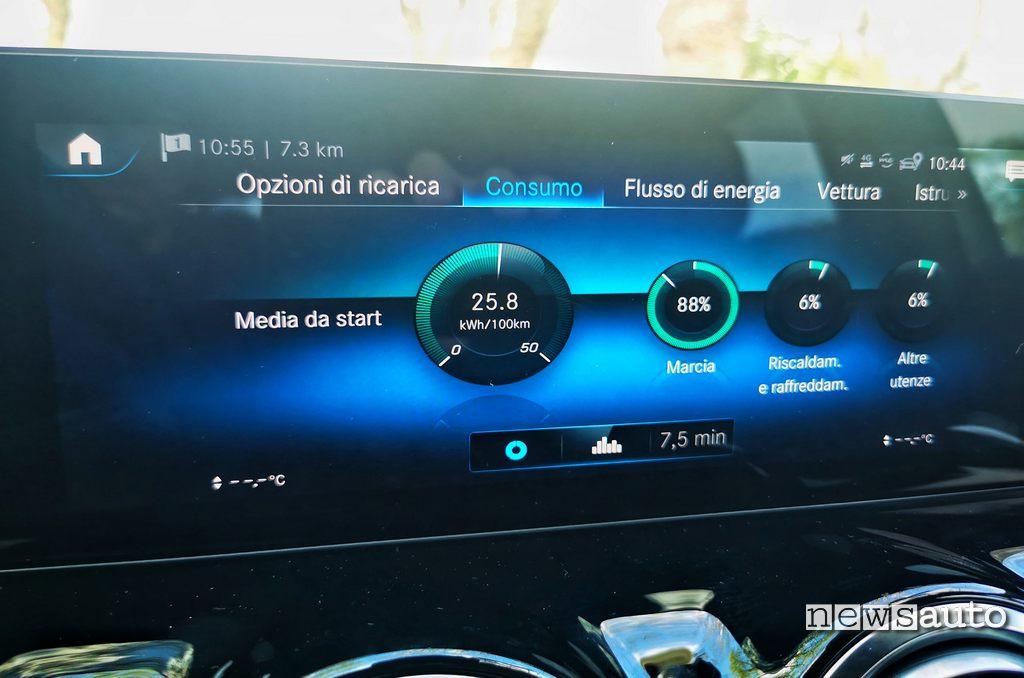 Quanto consuma la Mercedes EQA 2021