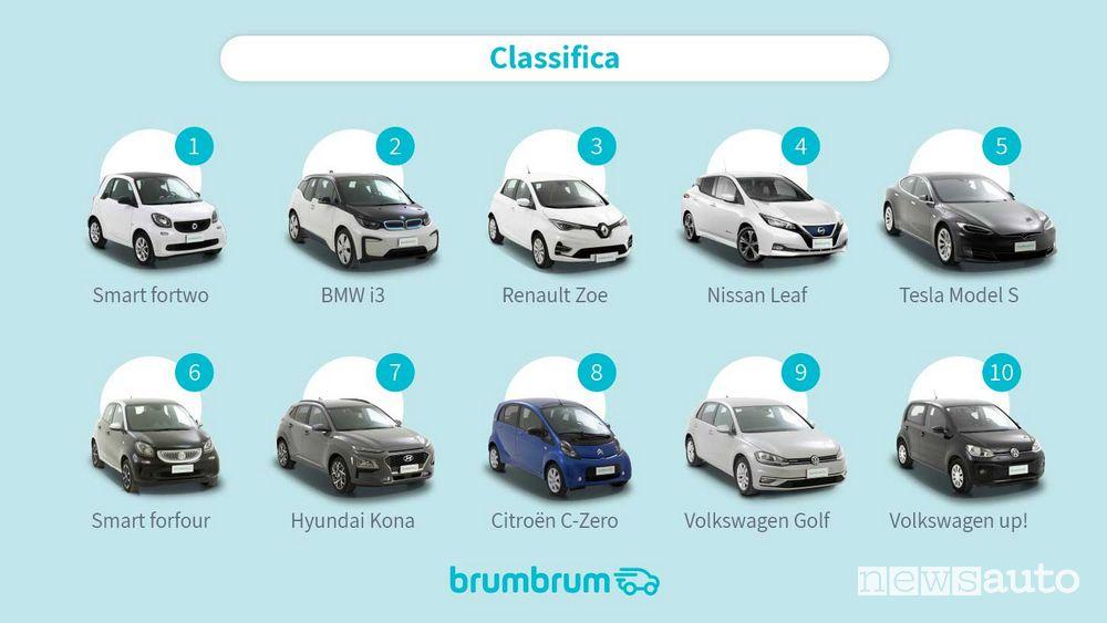 Classifica auto elettriche usate più vendute online