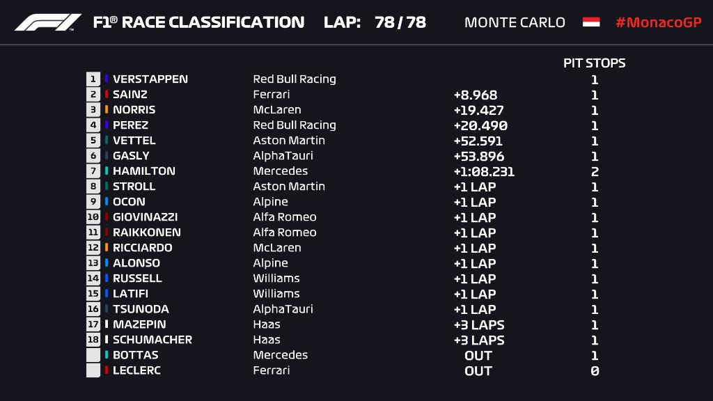F1 2021 classifica finale della gara di Monaco