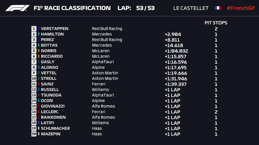 La classifica della gara a Le Castellet, l'ordine d'arrivo finale del Gp di Francia