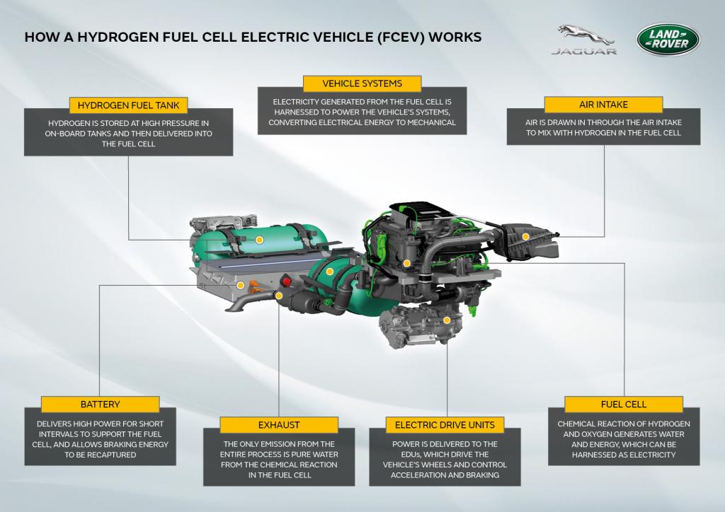 Land Rover Defender ad idrogeno FCEV, caratteristiche