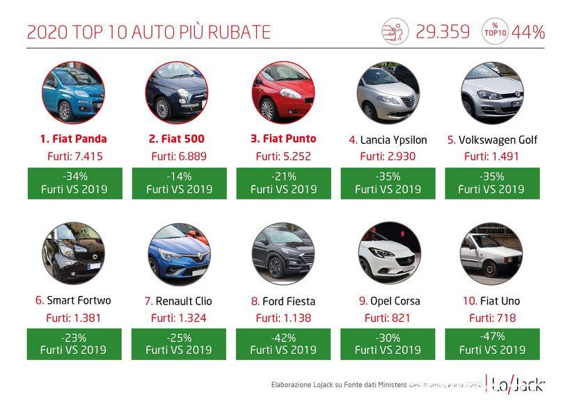 Classifica auto rubate in Italia nel 2020