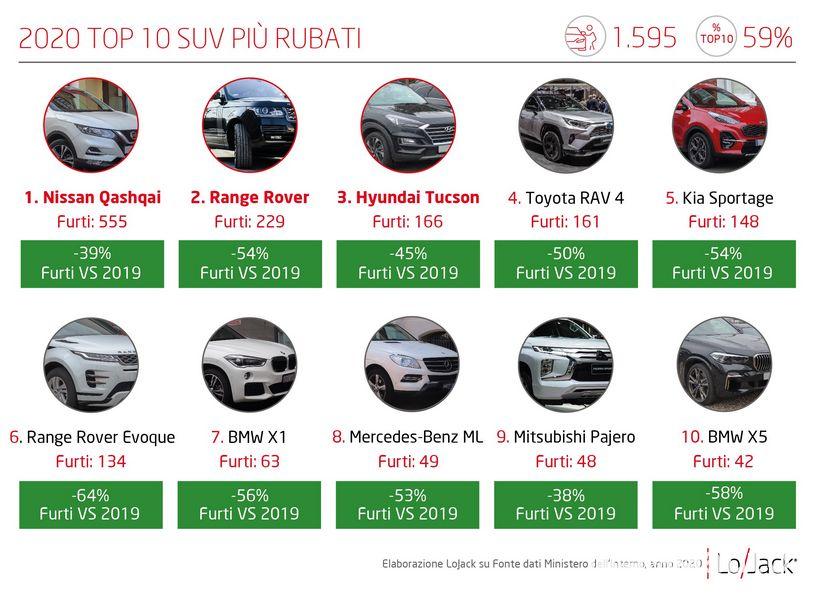 Classifica SUV rubati in Italia nel 2020