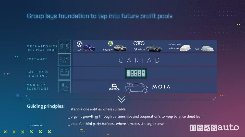 Software Volkswagen per un sistema operativo unificato