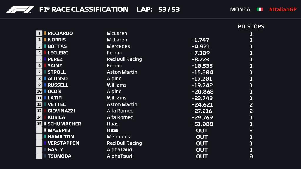 classifica e l'ordine d'arrivo finale del Gp d'Italia a Monza 2021