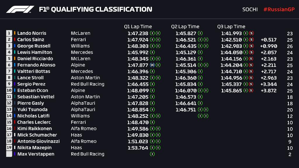 Qualifiche F1 Gp Russia 2021, la griglia di partenza