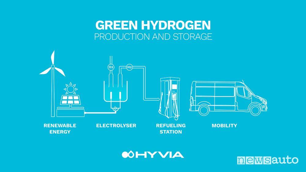 Ecosistema Renault HYVIA idrogeno per veicoli commerciali